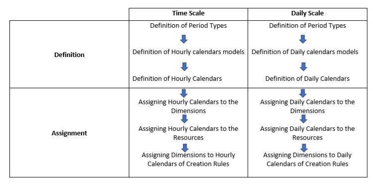vp7_en_calendrier_processus