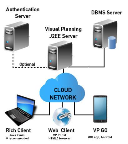 vp_en_architecture_schema_de_base