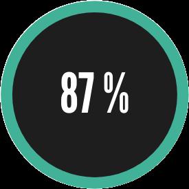 user satisfaction survey 2019 4